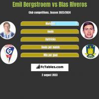 Emil Bergstroem vs Blas Riveros h2h player stats