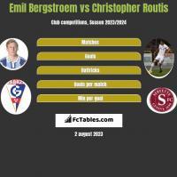 Emil Bergstroem vs Christopher Routis h2h player stats
