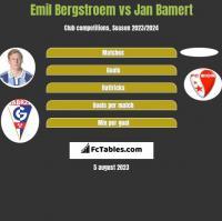 Emil Bergstroem vs Jan Bamert h2h player stats