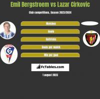 Emil Bergstroem vs Lazar Cirković h2h player stats