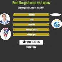 Emil Bergstroem vs Lucas h2h player stats