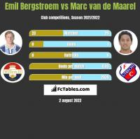Emil Bergstroem vs Marc van de Maarel h2h player stats