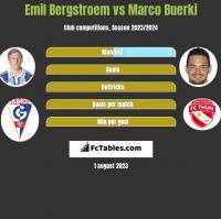 Emil Bergstroem vs Marco Buerki h2h player stats