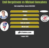 Emil Bergstroem vs Michael Goncalves h2h player stats