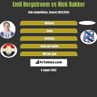 Emil Bergstroem vs Nick Bakker h2h player stats