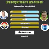 Emil Bergstroem vs Rico Strieder h2h player stats
