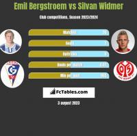 Emil Bergstroem vs Silvan Widmer h2h player stats