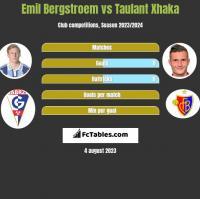 Emil Bergstroem vs Taulant Xhaka h2h player stats