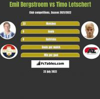 Emil Bergstroem vs Timo Letschert h2h player stats