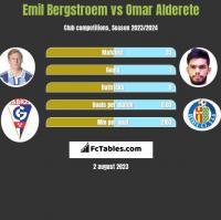 Emil Bergstroem vs Omar Alderete h2h player stats