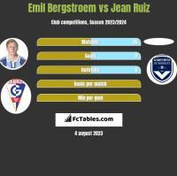 Emil Bergstroem vs Jean Ruiz h2h player stats