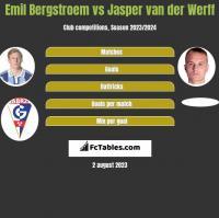 Emil Bergstroem vs Jasper van der Werff h2h player stats