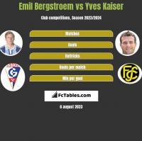 Emil Bergstroem vs Yves Kaiser h2h player stats