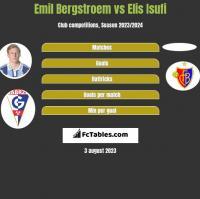 Emil Bergstroem vs Elis Isufi h2h player stats