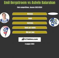 Emil Bergstroem vs Ashvin Balaruban h2h player stats