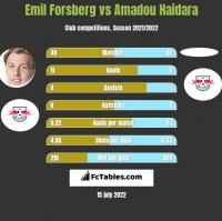 Emil Forsberg vs Amadou Haidara h2h player stats