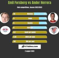 Emil Forsberg vs Ander Herrera h2h player stats