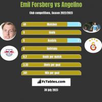 Emil Forsberg vs Angelino h2h player stats