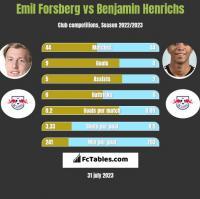 Emil Forsberg vs Benjamin Henrichs h2h player stats
