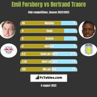 Emil Forsberg vs Bertrand Traore h2h player stats