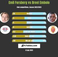 Emil Forsberg vs Breel Embolo h2h player stats