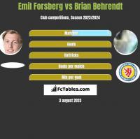 Emil Forsberg vs Brian Behrendt h2h player stats