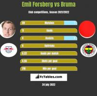 Emil Forsberg vs Bruma h2h player stats
