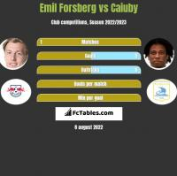 Emil Forsberg vs Caiuby h2h player stats