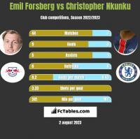 Emil Forsberg vs Christopher Nkunku h2h player stats