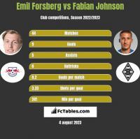 Emil Forsberg vs Fabian Johnson h2h player stats