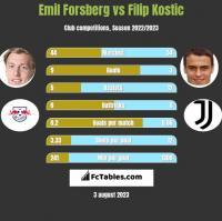 Emil Forsberg vs Filip Kostic h2h player stats