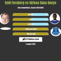 Emil Forsberg vs Idrissa Gana Gueye h2h player stats
