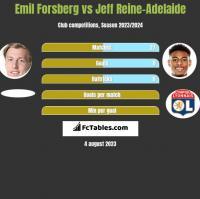 Emil Forsberg vs Jeff Reine-Adelaide h2h player stats