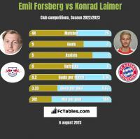 Emil Forsberg vs Konrad Laimer h2h player stats