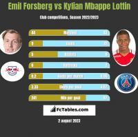 Emil Forsberg vs Kylian Mbappe Lottin h2h player stats