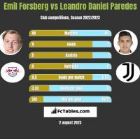 Emil Forsberg vs Leandro Daniel Paredes h2h player stats