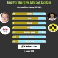 Emil Forsberg vs Marcel Sabitzer h2h player stats