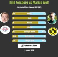 Emil Forsberg vs Marius Wolf h2h player stats