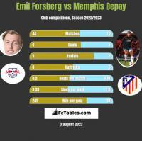 Emil Forsberg vs Memphis Depay h2h player stats