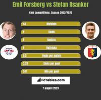 Emil Forsberg vs Stefan Ilsanker h2h player stats