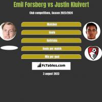 Emil Forsberg vs Justin Kluivert h2h player stats