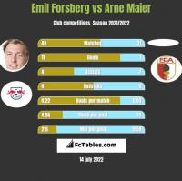 Emil Forsberg vs Arne Maier h2h player stats