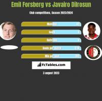 Emil Forsberg vs Javairo Dilrosun h2h player stats