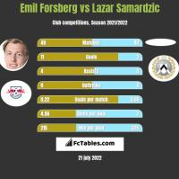 Emil Forsberg vs Lazar Samardzic h2h player stats