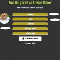 Emil Gargorov vs Atanas Kabov h2h player stats