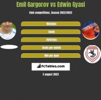 Emil Gargorov vs Edwin Gyasi h2h player stats