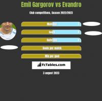 Emil Gargorov vs Evandro h2h player stats