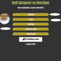Emil Gargorov vs Henrique h2h player stats