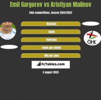 Emil Gargorov vs Kristiyan Malinov h2h player stats