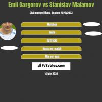 Emil Gargorov vs Stanislav Malamov h2h player stats